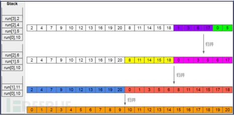 如何找出Timsort算法和玉兔月球车中的Bug?