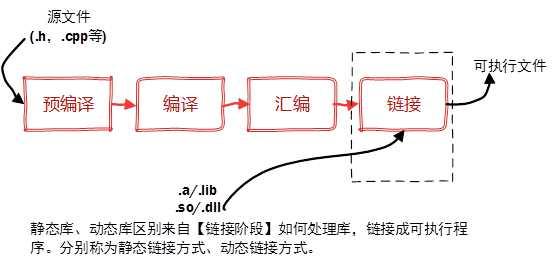 静态链接库和动态链接库